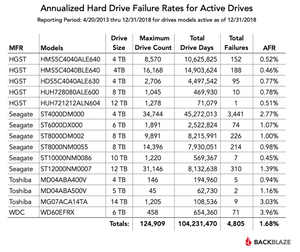 Backblaze Annualized Hard Drive Failure Rates for Active Drives