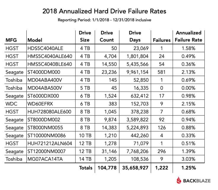 Backblaze published their annual Hard Drive Statistics for 2018