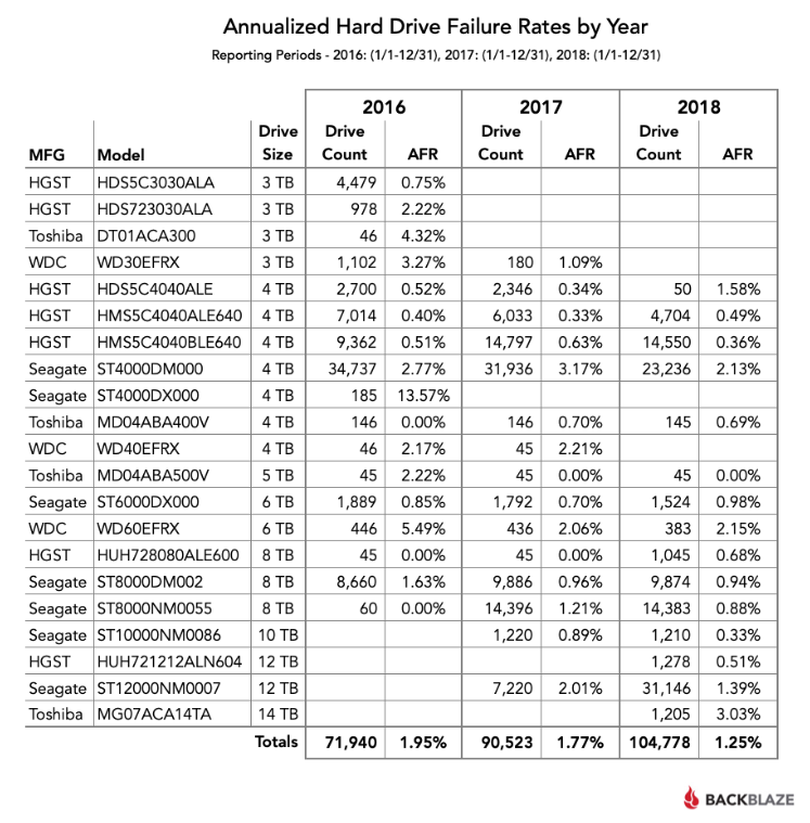 Backblaze Annualized Hard Drive Failure Rates by Year