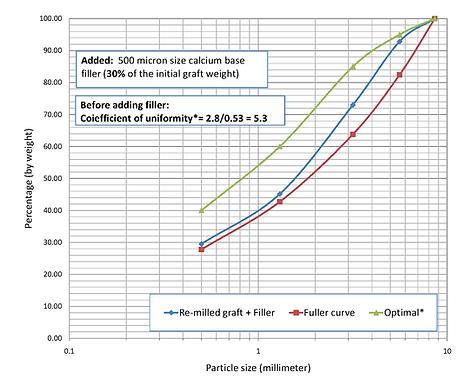 Blades Particle size profiles (HR-PC's c