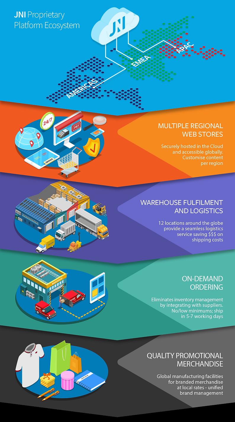 JNI-ECOSYSTEM-infographic-02.png