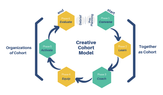 Creative Cohorts 6 Step Approach.png