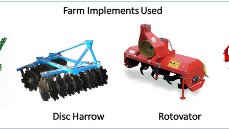Mechanized Farming in China