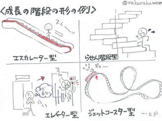 発達と「成長の階段」の個人差【第3回】