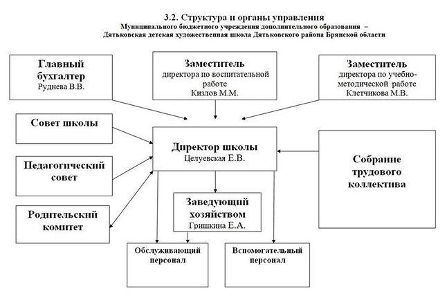 struktura_i_organy_upravlenija.jpg