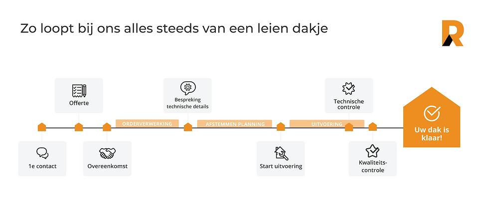 """Werkwijze voorgesteld in verschillende pictogrammen. Van 1ste contact tot """"Uw dak is klaar""""."""