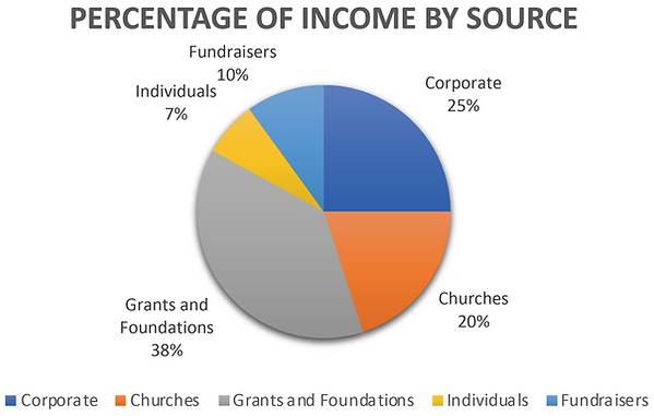 2020 CORD Income by Source.png