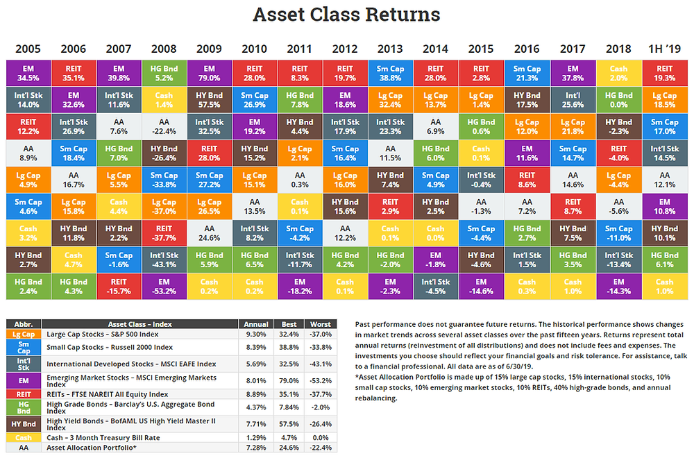 15 years of asset class returns updated 1H 2019