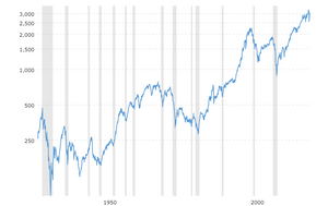 Andamento dell'indice S&P 500 dal 1927
