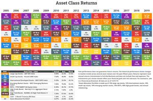Rendimenti delle diverse asset class dal 2005 al 2019