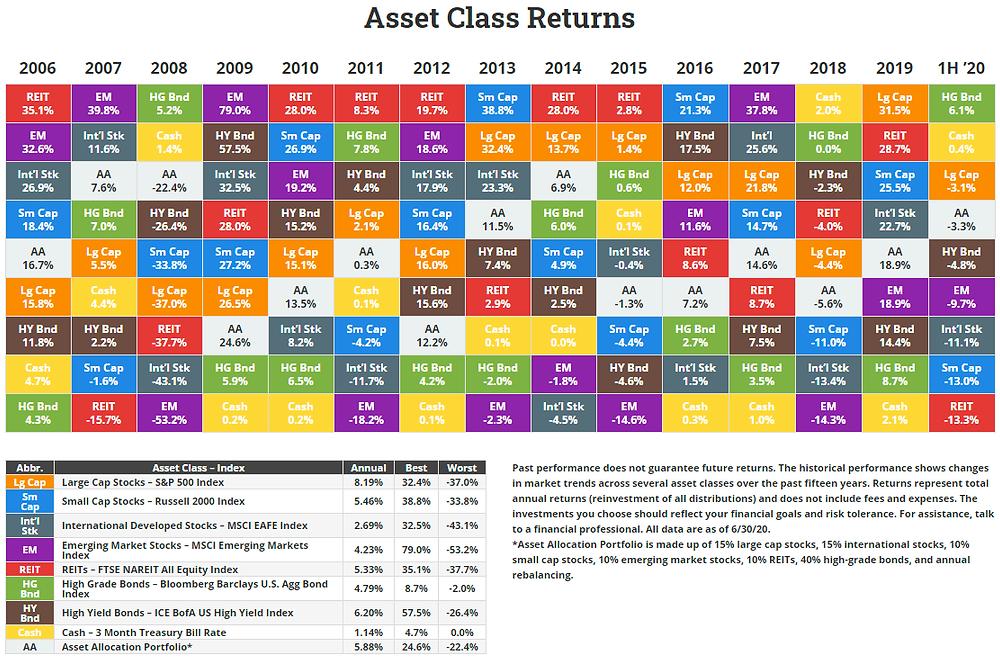 Rendimenti delle asset class