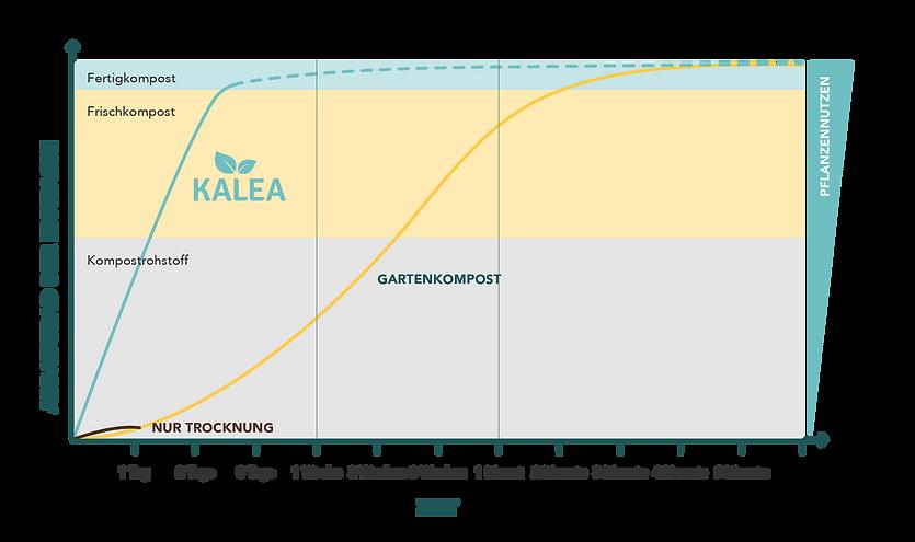 kalea_compost_comparison_de.png