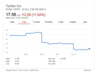 Twitter sale not flying