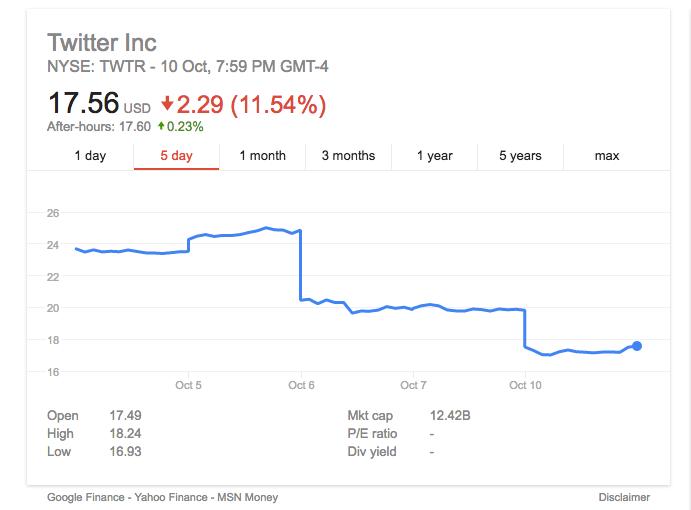 Twitter's shareprice keeps tumbling