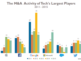 M&A in tech - and now the hard part
