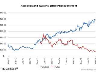 Buying Twitter