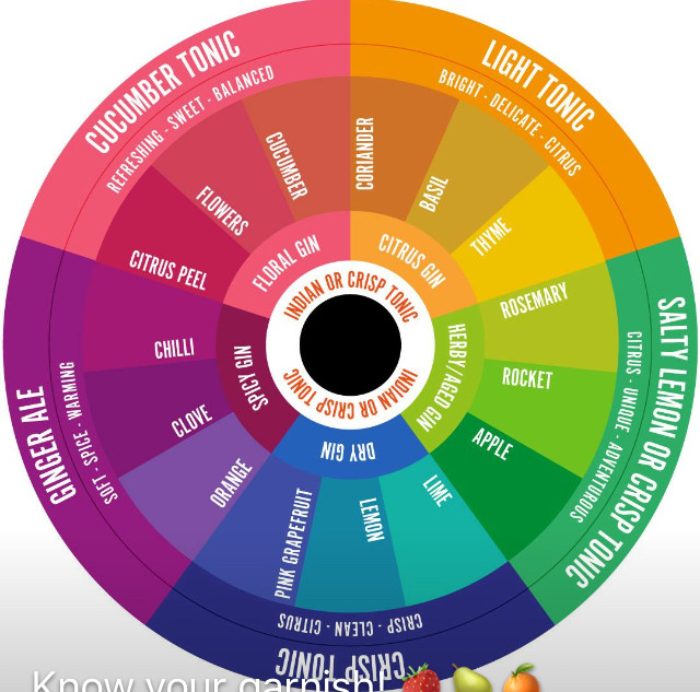 Tonic colour wheel