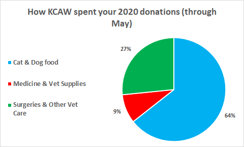 KCAW pie chart through May.png