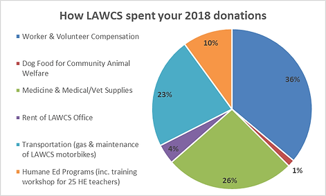 LAWCS pie chart 2018.png