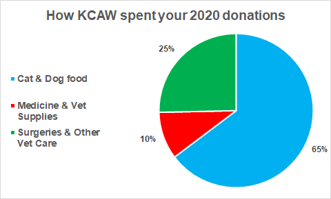 KCAW pie chart 2020.png