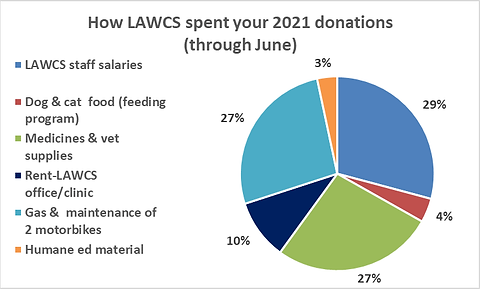 LAWCS through June.png