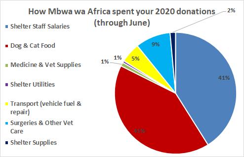 MwA pie chart through June.png