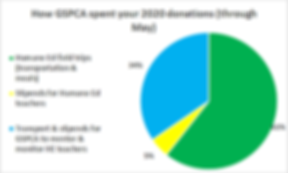 GSPCA pie  chart through May.png