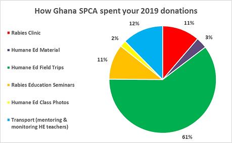 GSPCA pie chart full 2019.png