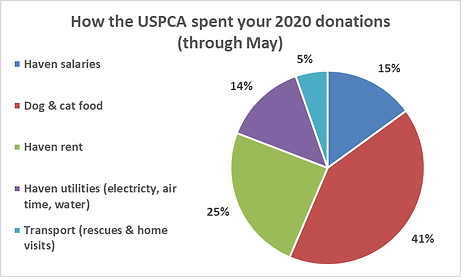 USPCA pie chart through May.png