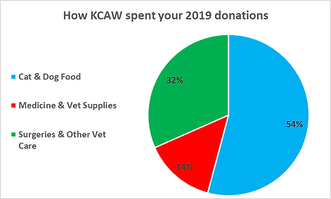 KCAW pie chart 2019.png