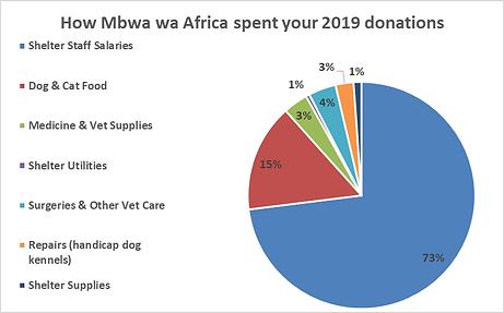 Mbwa wa Africa through 2019.png