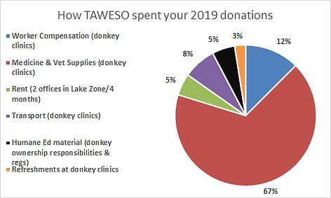 TAWESO pie chart 2019.png