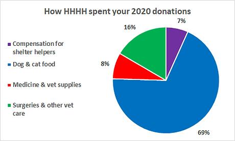 HHHH pie chart 2020.png
