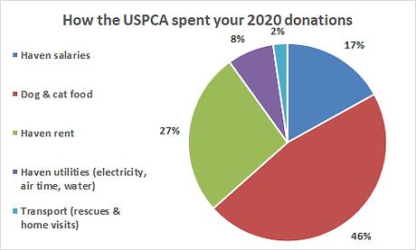 USPCA pie chart 2020.png