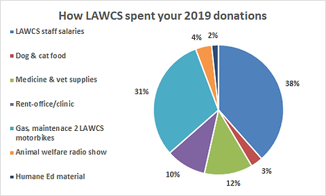 LAWCS pie chart 2019 .png