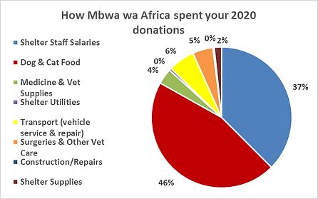 MwA pie chart 2020.png