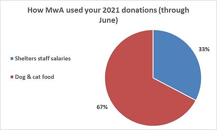 MwA through June.png