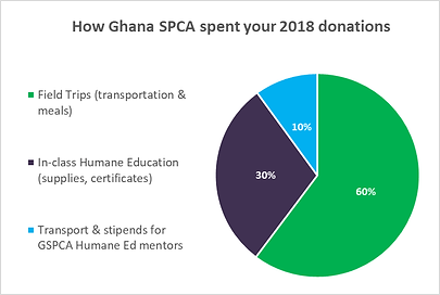 Ghana SPCA pie chart 2018.png