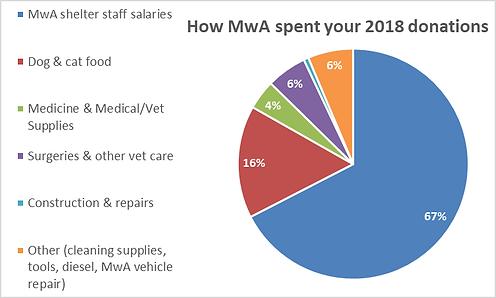 MwA pie chart 2018.png