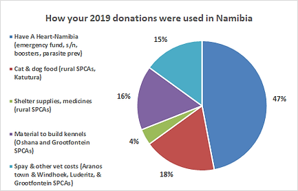 Namibia pie chart full 2019.png