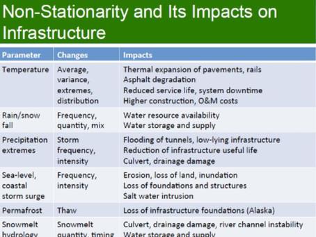 Sustainable Infrastructure in Land Development