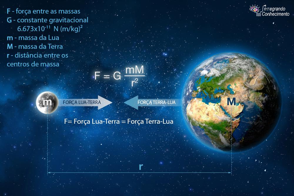 Resultado de imagem para gravitação