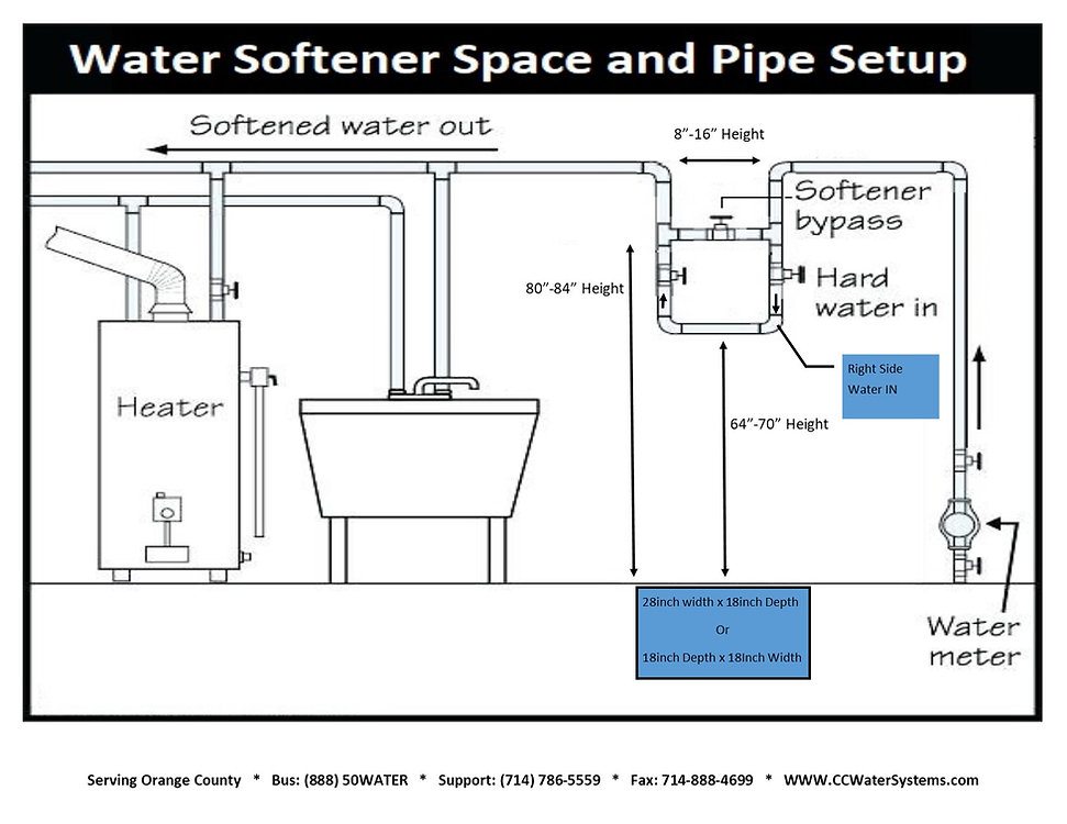 Water Softener Presotea Space, Pipe and