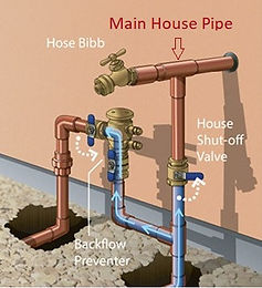 House Main Shut Off Valves.jpg