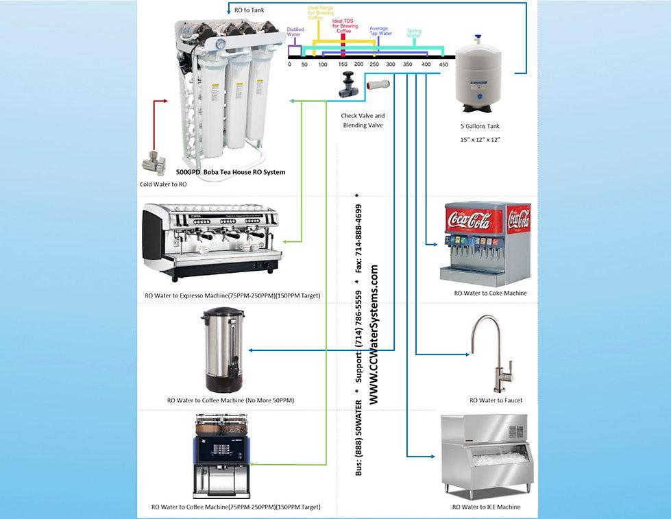 commercial Reverse Osmosis Diagram.jpg
