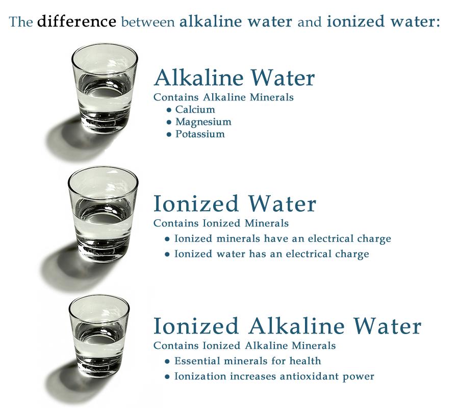 alkaline, ionized water, comparison