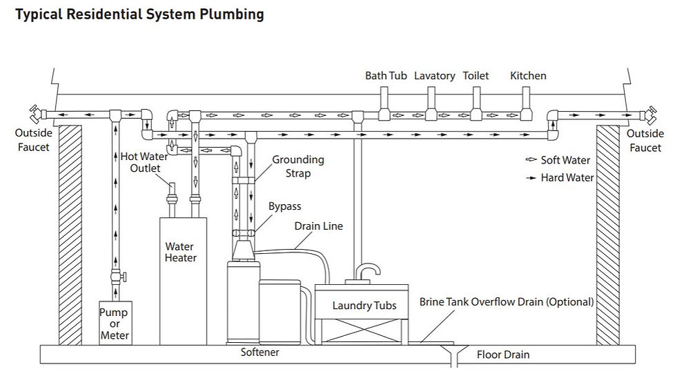 Typical Residential System Plumbing Diag
