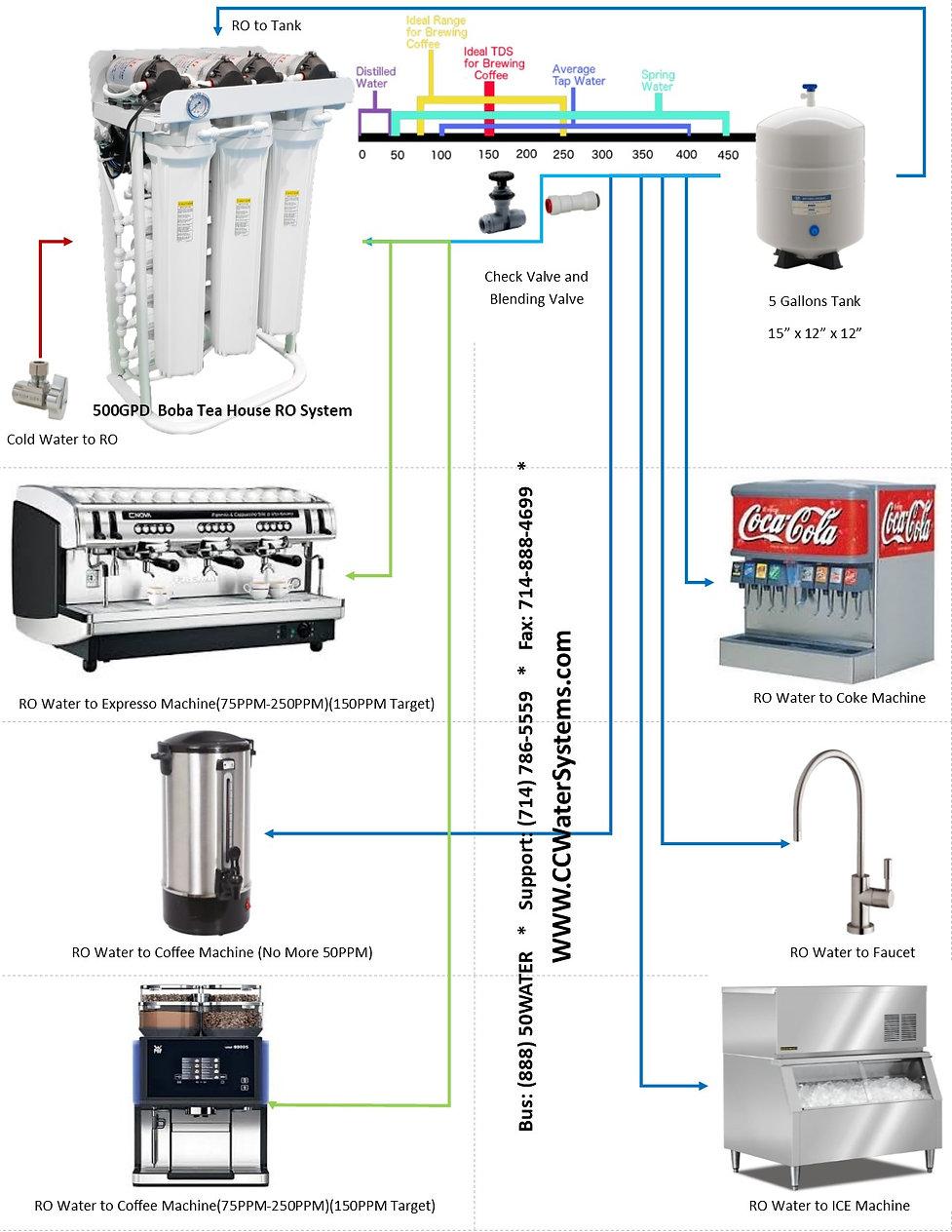 CC-500GPD Installation Diagram & TDS Sca