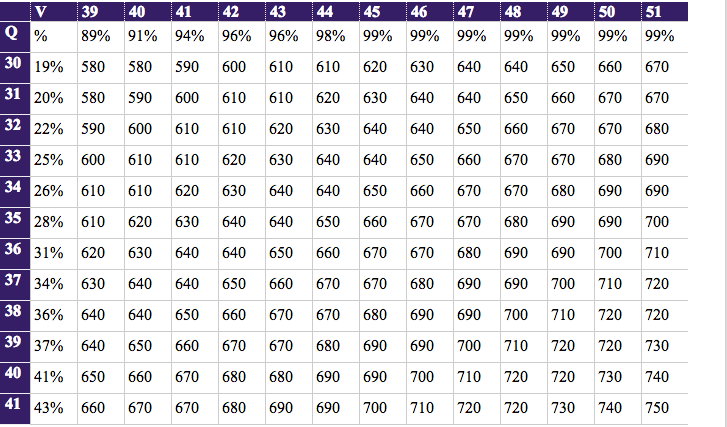 GMAT Score