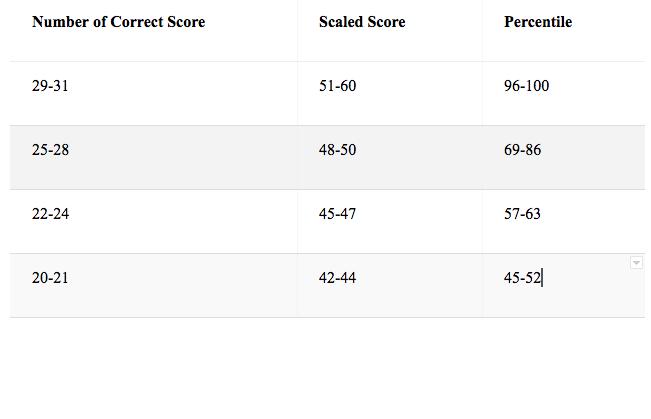 Gmat Score Calaculation